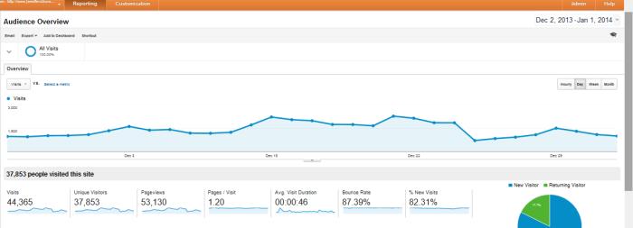 Analytics 12014