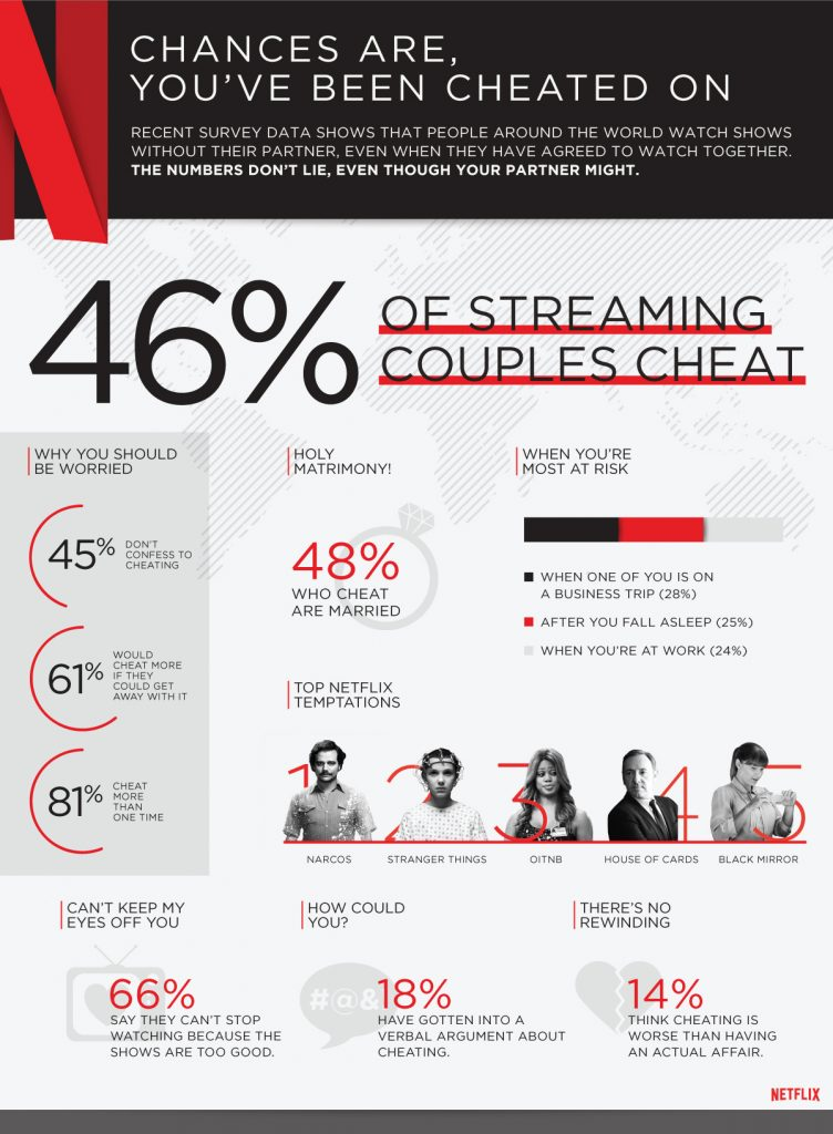 Netflix_cheating_global_infographic-1-752x1024